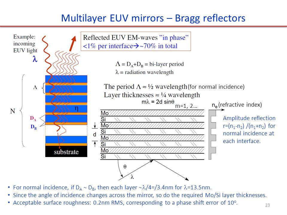 Multilayer EUV mirrors – Bragg reflectors