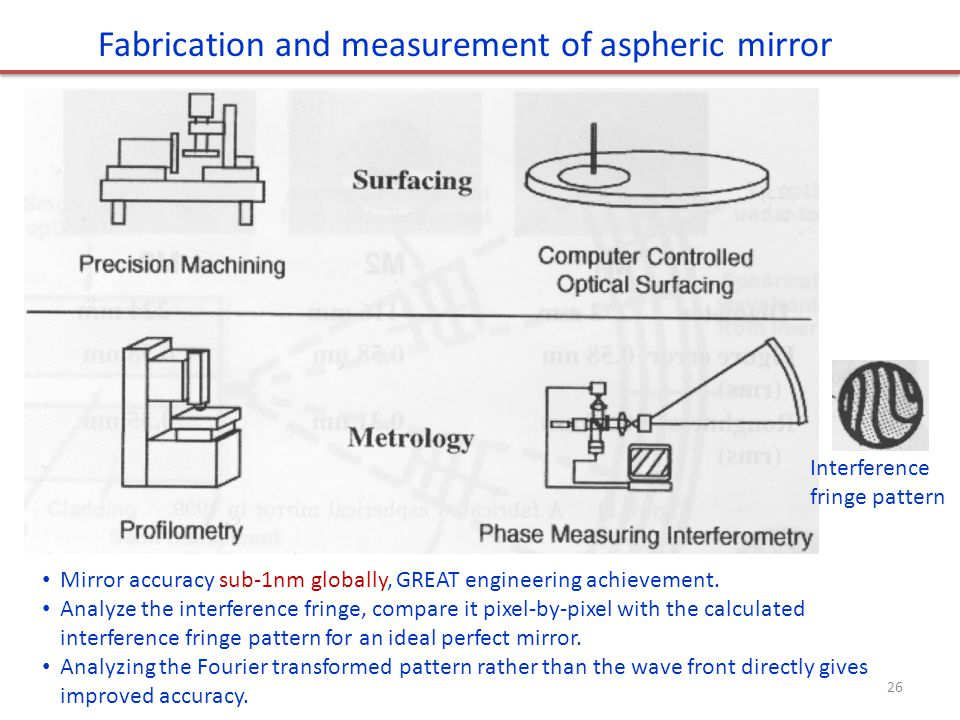 Fabrication and measurement of aspheric mirror
