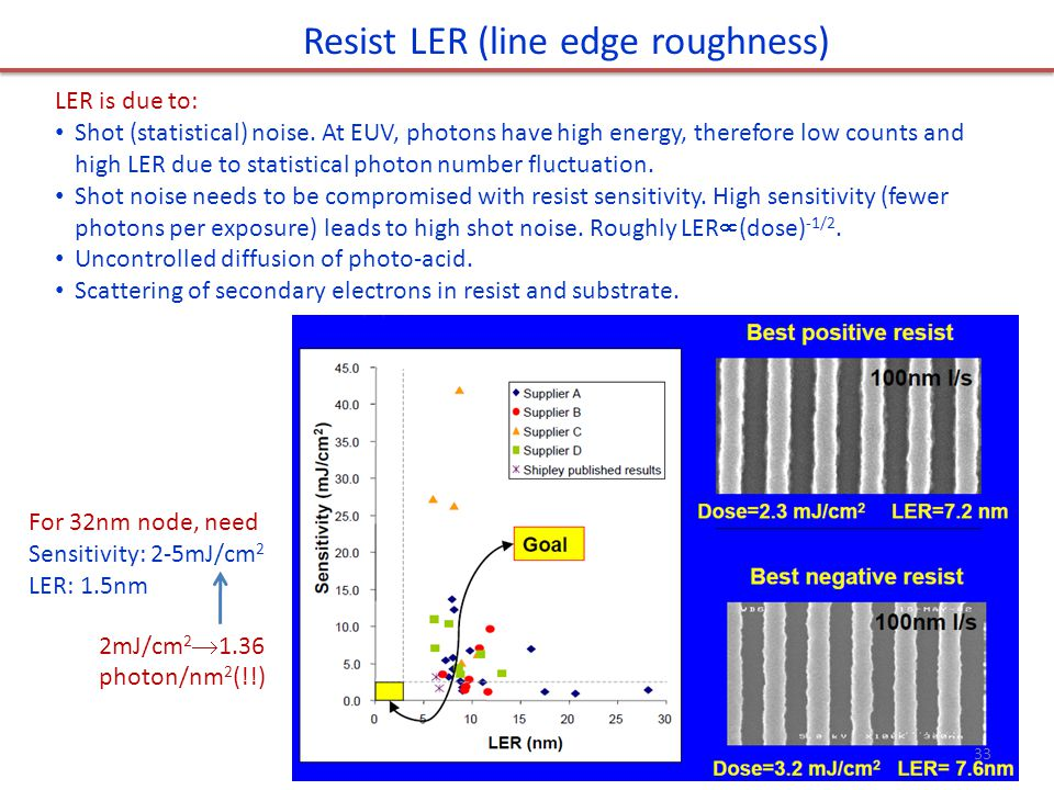 Resist LER (line edge roughness)