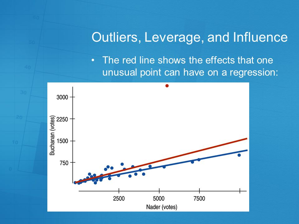 Outliers, Leverage, and Influence