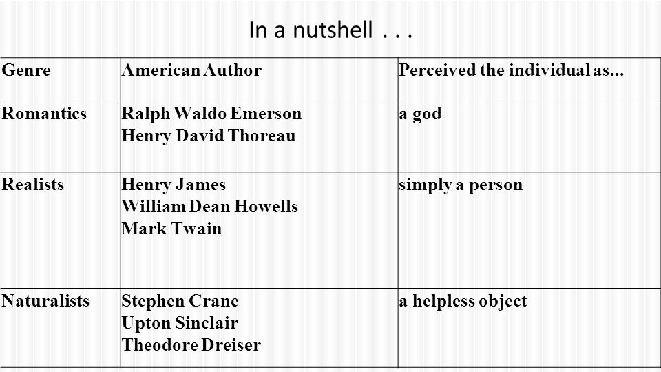 In a nutshell . . . Genre American Author