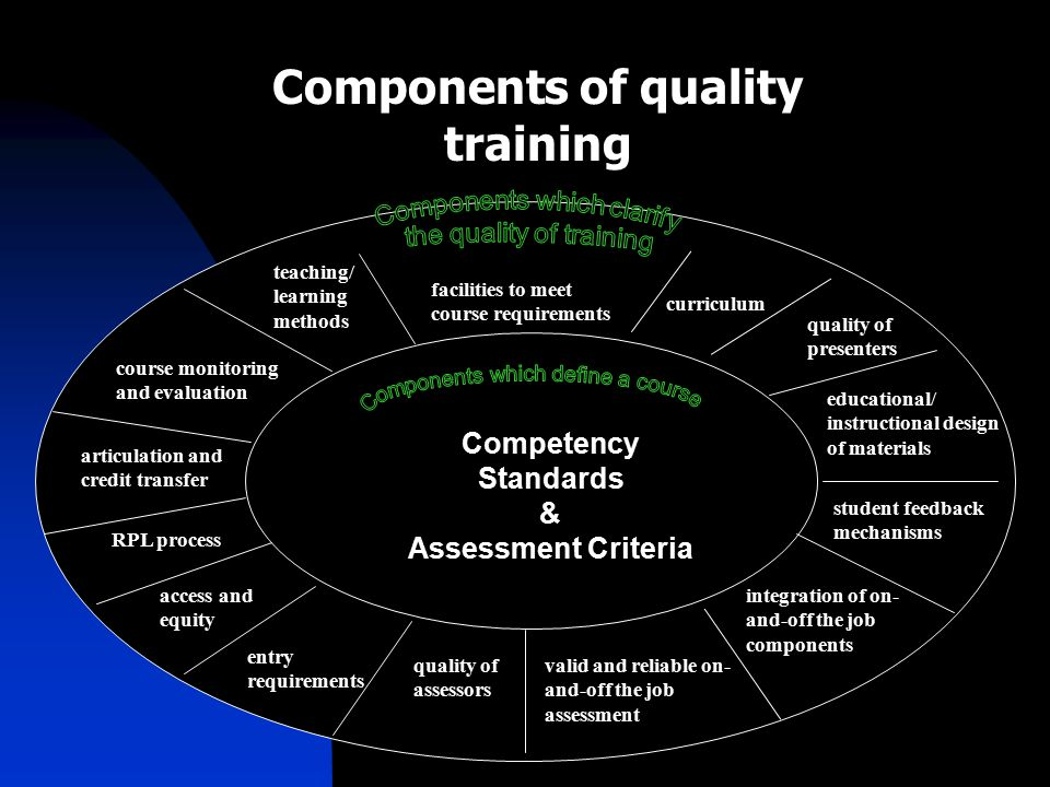 Components of quality training