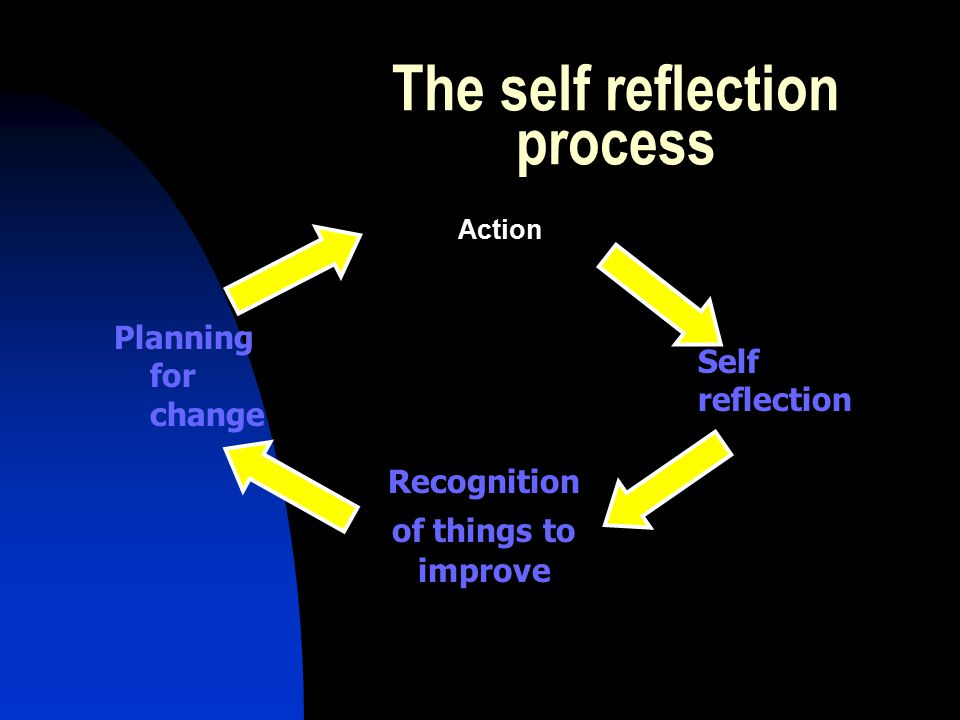 The self reflection process