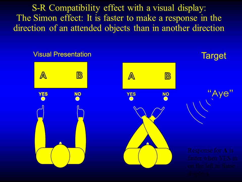 S-R Compatibility effect with a visual display: The Simon effect: It is faster to make a response in the direction of an attended objects than in another direction