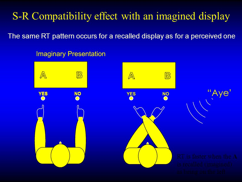 S-R Compatibility effect with an imagined display