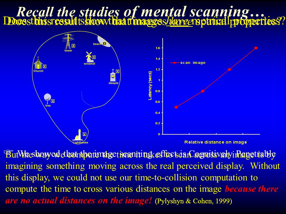 Recall the studies of mental scanning…