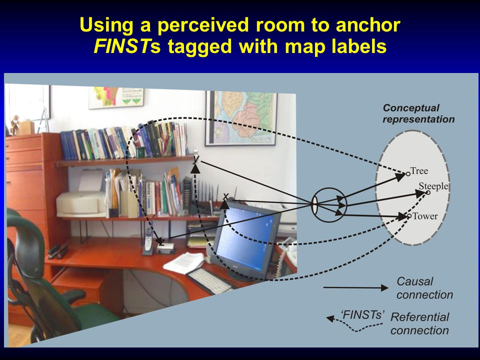 Using a perceived room to anchor FINSTs tagged with map labels