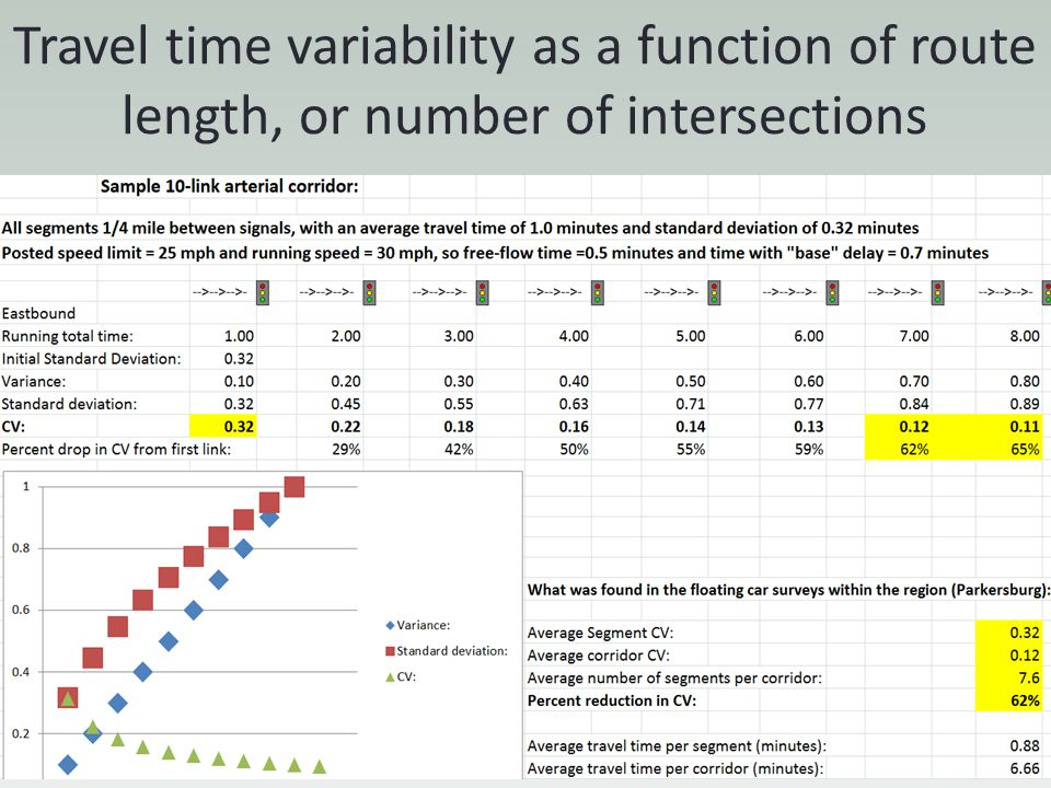 Travel time variability as a function of route length, or number of intersections