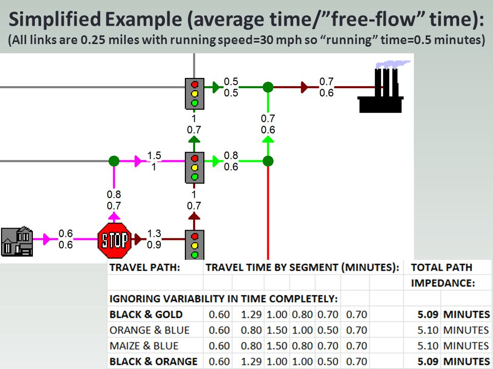 Simplified Example (average time/ free-flow time): (All links are 0