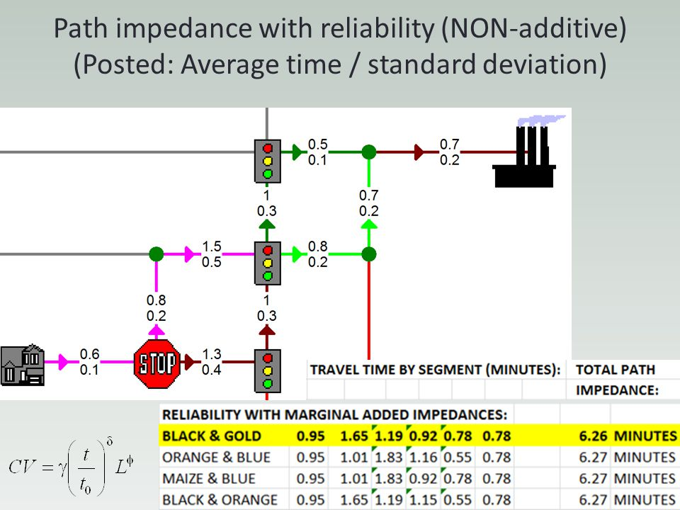 Path impedance with reliability (NON-additive) (Posted: Average time / standard deviation)