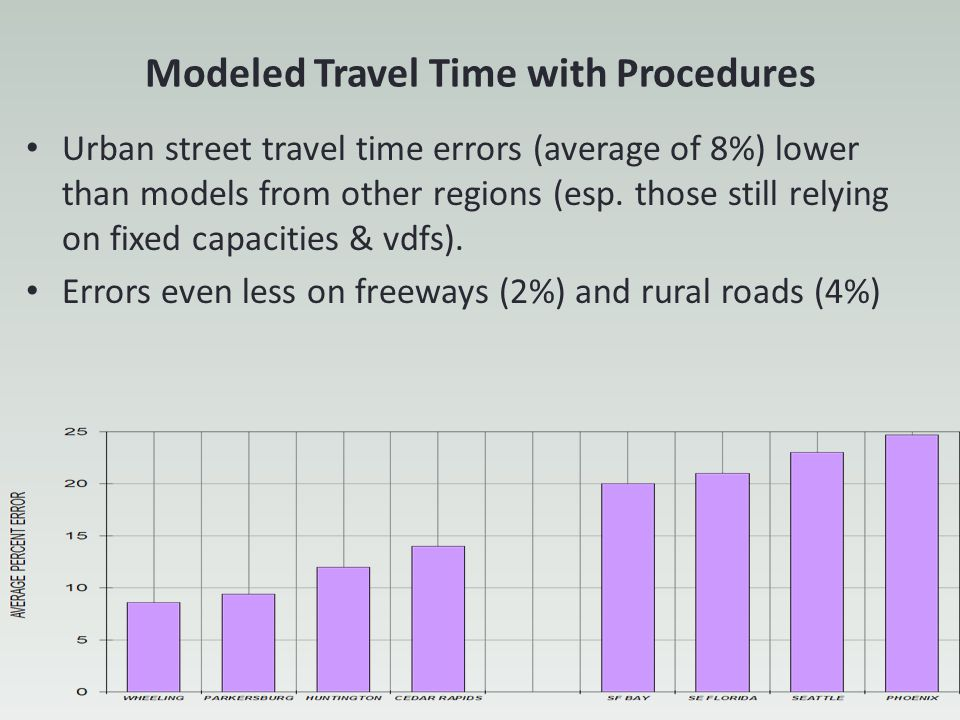 Modeled Travel Time with Procedures