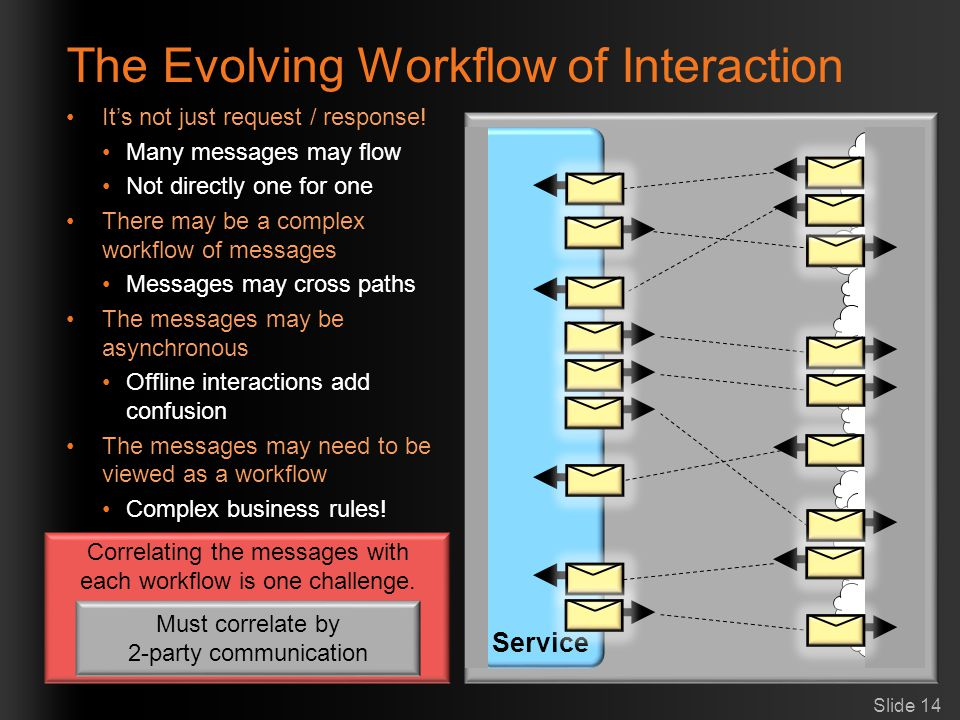 The Evolving Workflow of Interaction