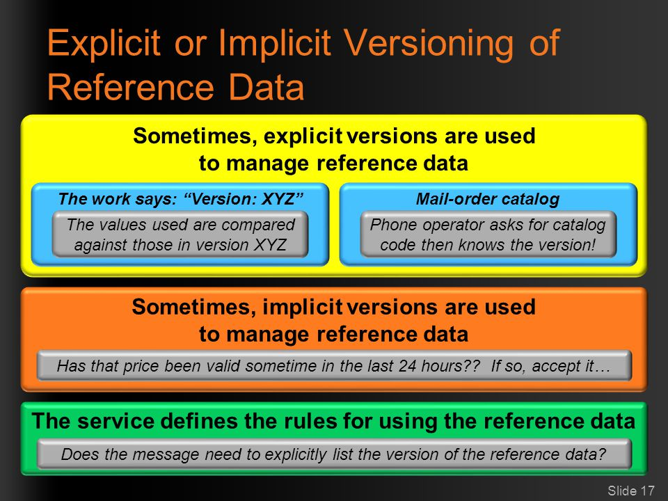 Explicit or Implicit Versioning of Reference Data