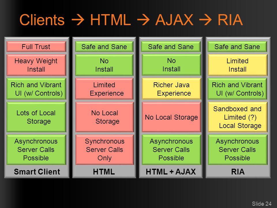 Clients  HTML  AJAX  RIA