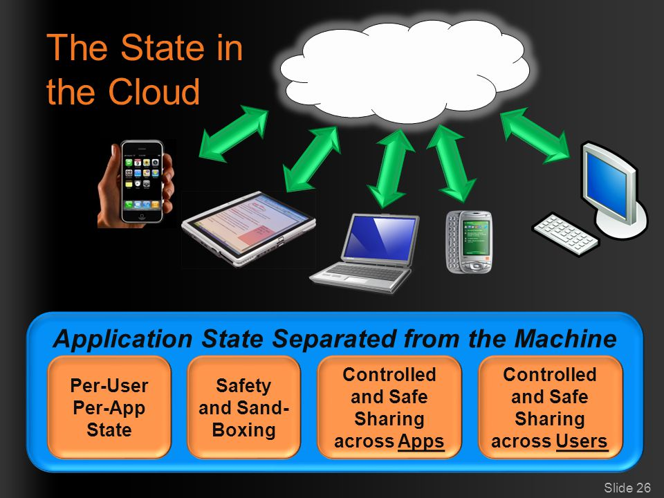 The State in the Cloud Application State Separated from the Machine