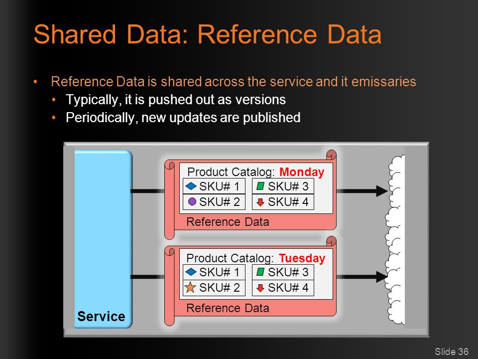 Shared Data: Reference Data