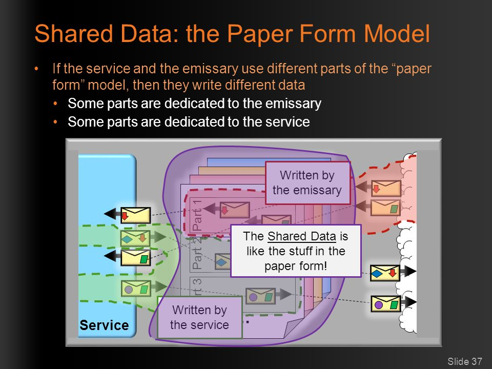 Shared Data: the Paper Form Model