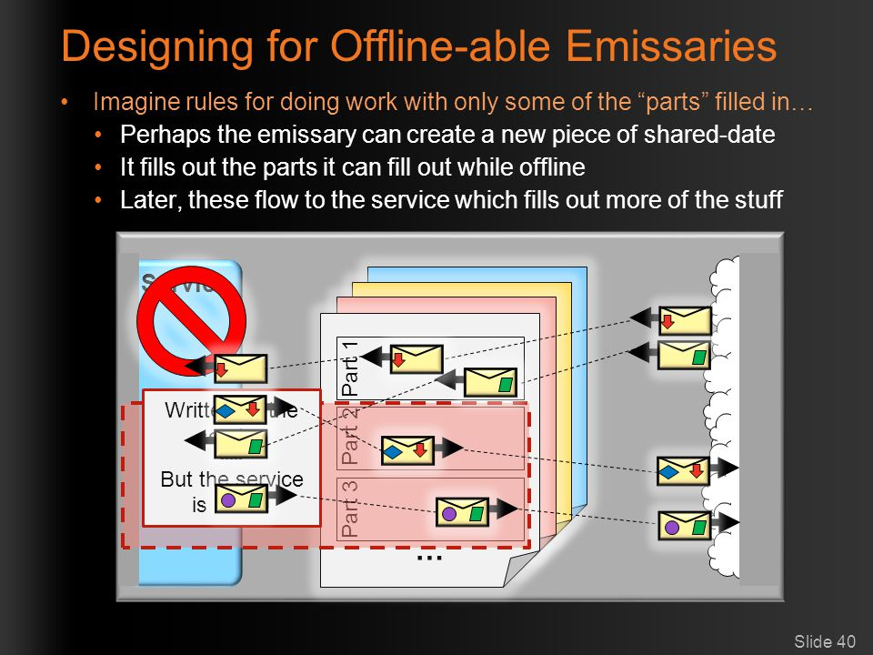 Designing for Offline-able Emissaries