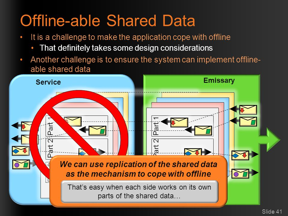 Offline-able Shared Data