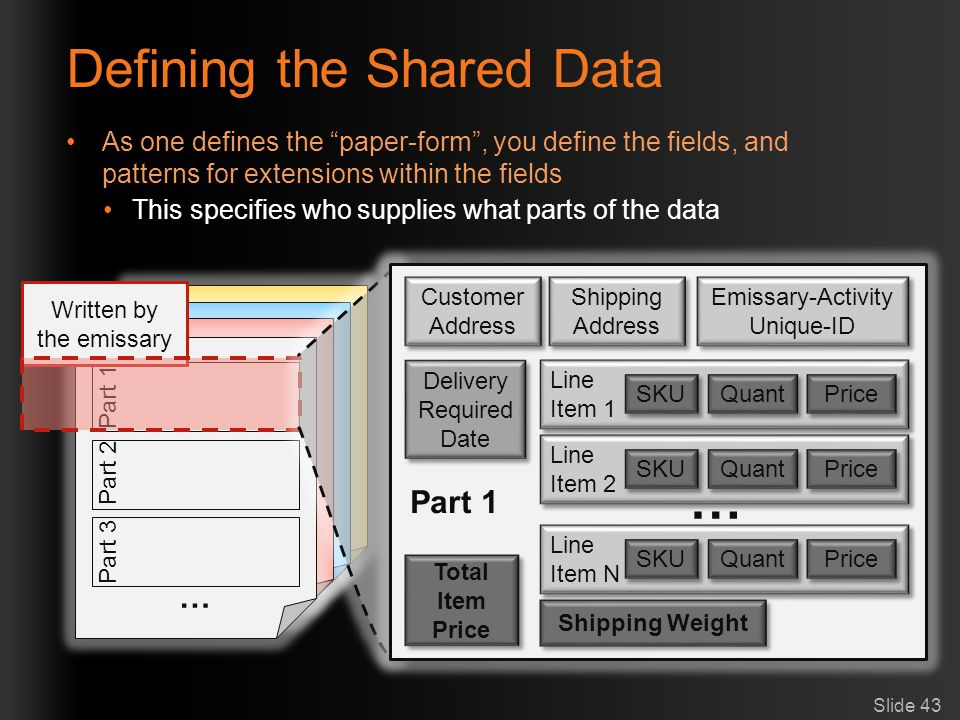 Defining the Shared Data