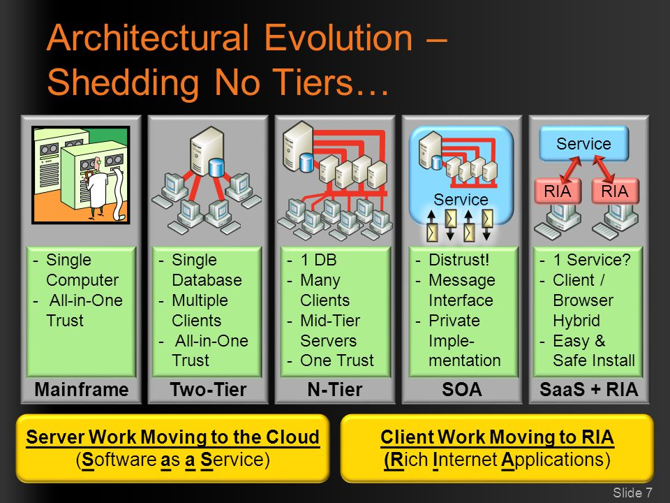 Architectural Evolution – Shedding No Tiers…