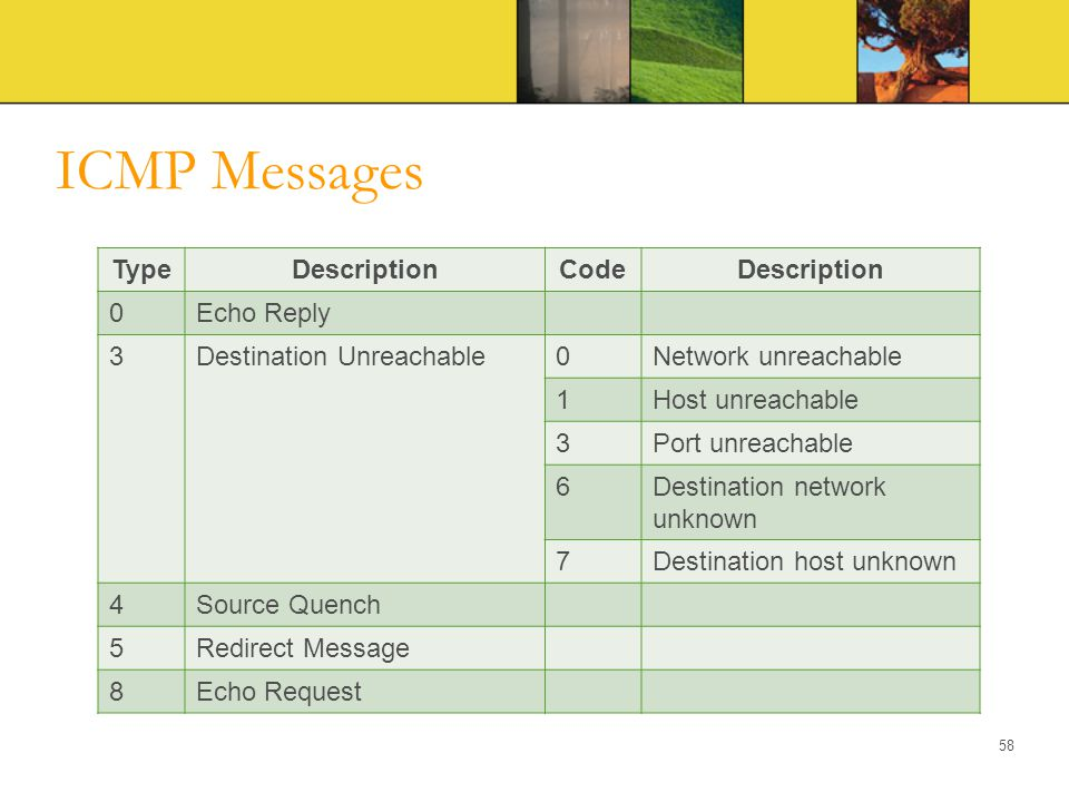 ICMP Messages Type Description Code Echo Reply 3