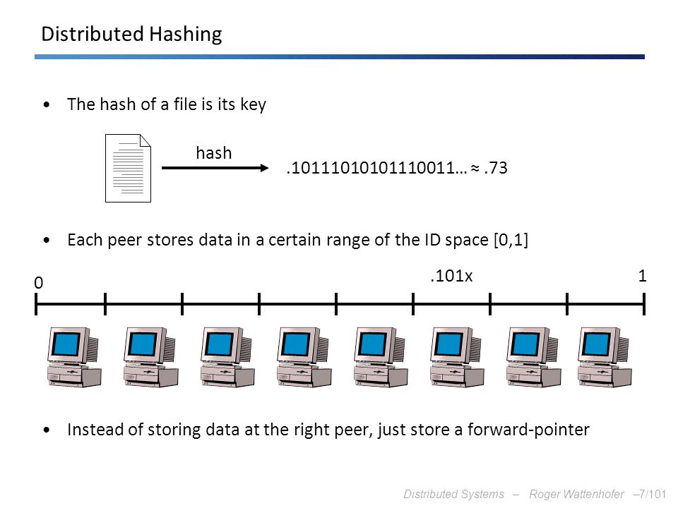 Distributed Hashing The hash of a file is its key