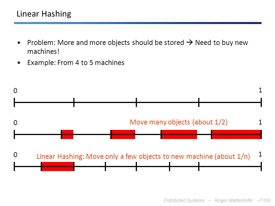Linear Hashing Problem: More and more objects should be stored  Need to buy new machines! Example: From 4 to 5 machines.