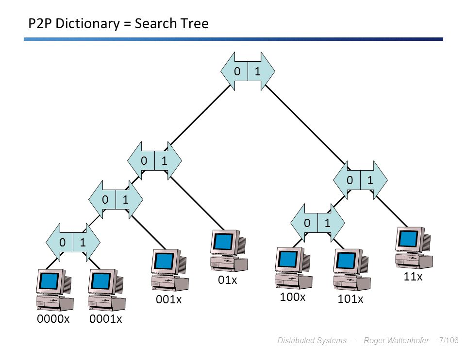 P2P Dictionary = Search Tree