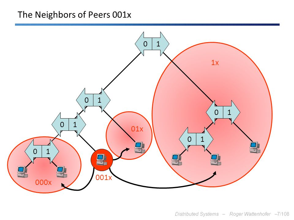 The Neighbors of Peers 001x