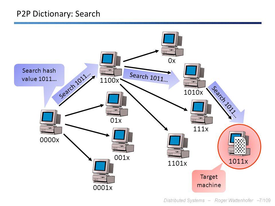 P2P Dictionary: Search 0x 1100x 1010x 01x 111x 0000x 001x 1011x 1101x