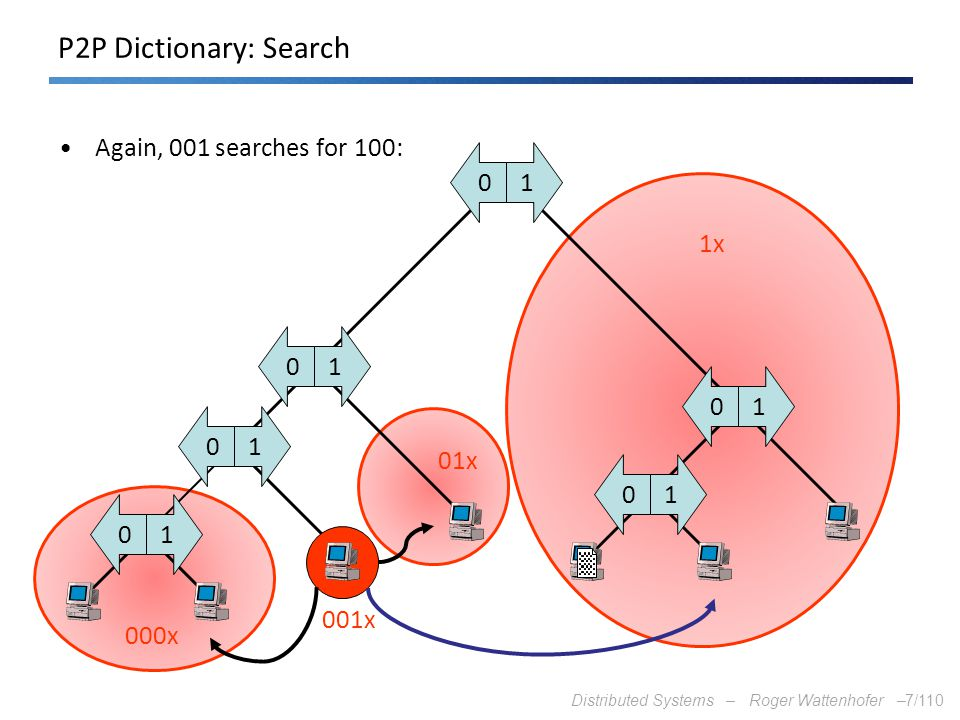 P2P Dictionary: Search Again, 001 searches for 100: 1 1x 1 1 1 01x 1 1