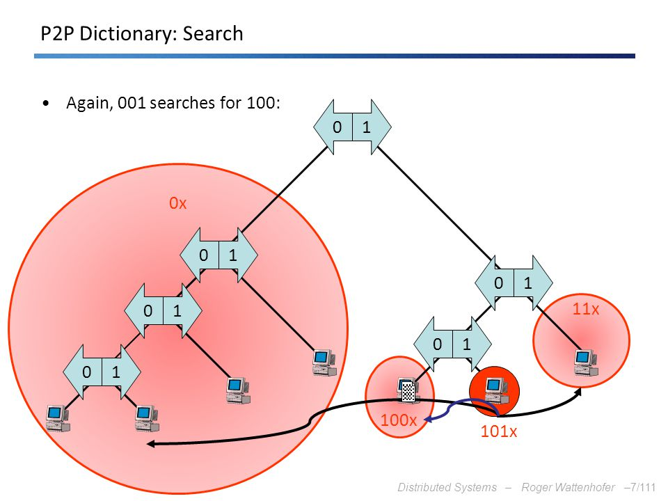 P2P Dictionary: Search Again, 001 searches for 100: 1 0x 1 1 1 11x 1 1