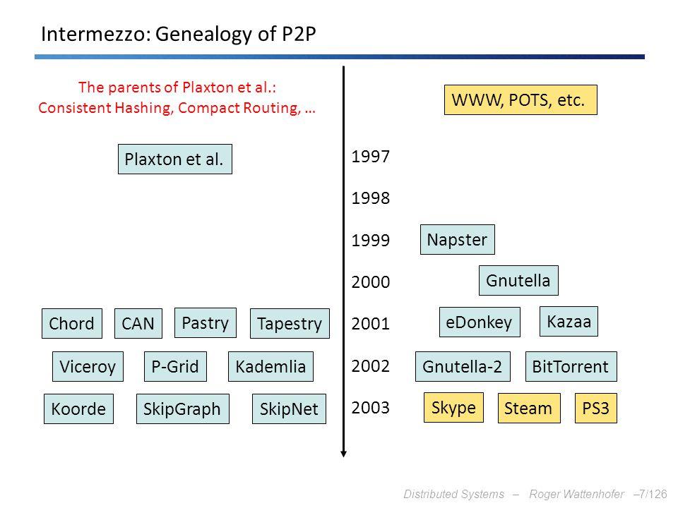 Intermezzo: Genealogy of P2P