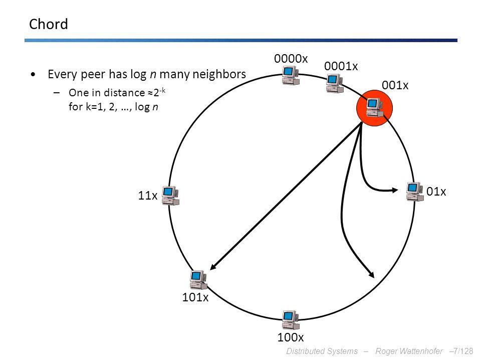 Chord 0000x Every peer has log n many neighbors 0001x 001x 01x 11x