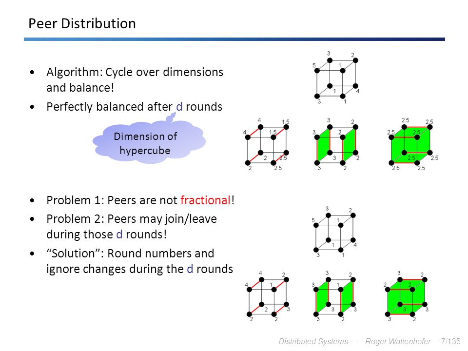 Dimension of hypercube
