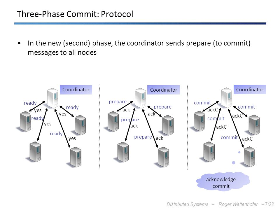 Three-Phase Commit: Protocol