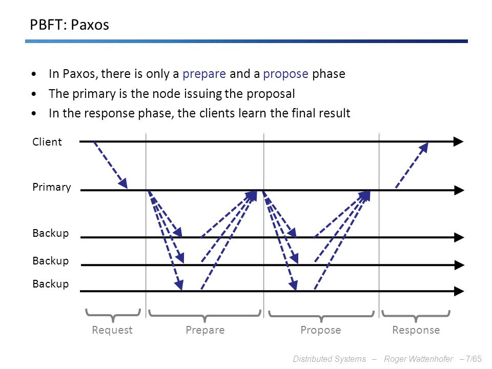 PBFT: Paxos In Paxos, there is only a prepare and a propose phase