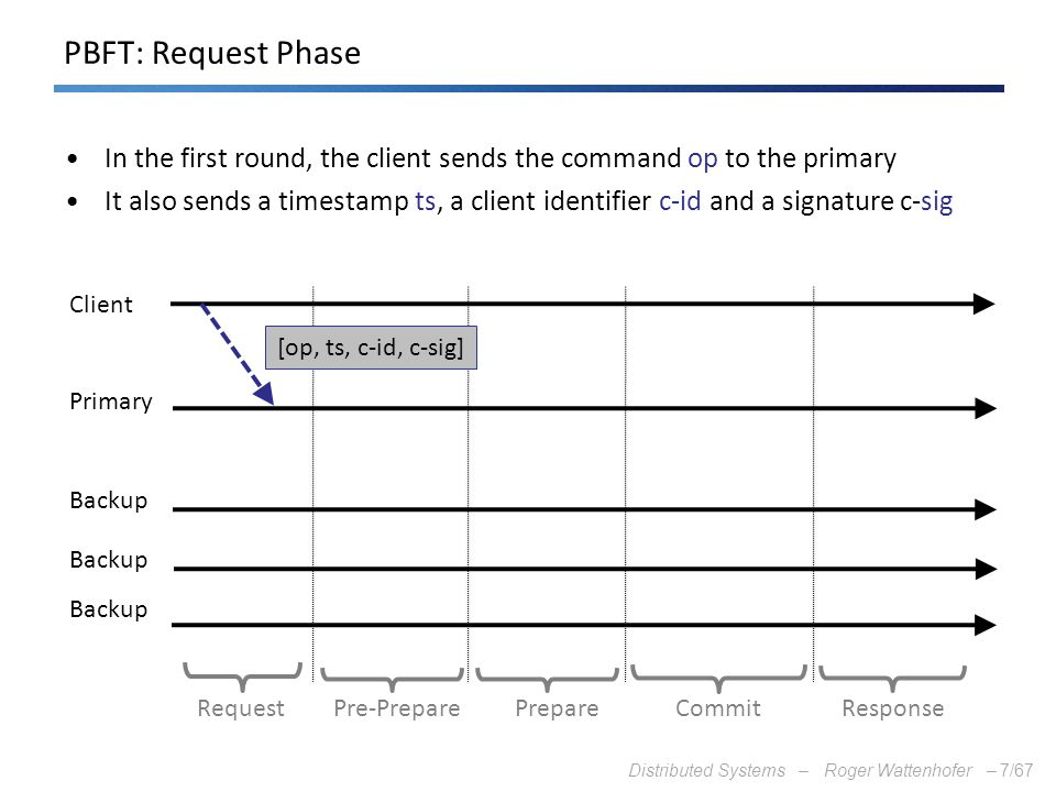 PBFT: Request Phase In the first round, the client sends the command op to the primary.