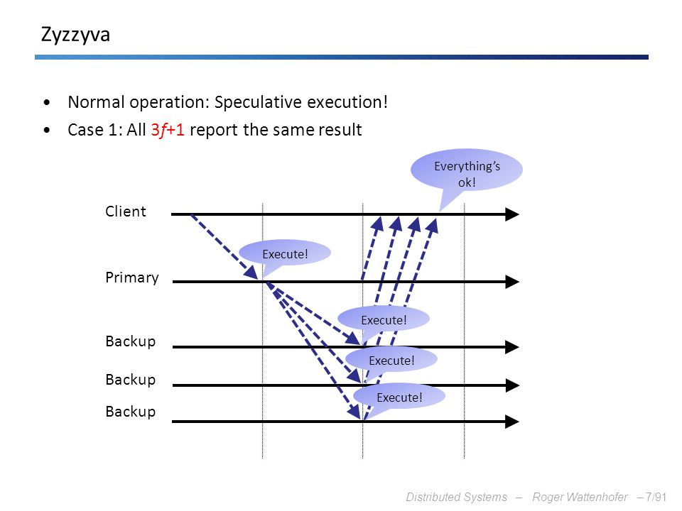 Zyzzyva Normal operation: Speculative execution!