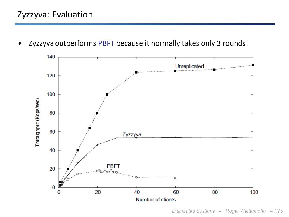 Zyzzyva: Evaluation Zyzzyva outperforms PBFT because it normally takes only 3 rounds!