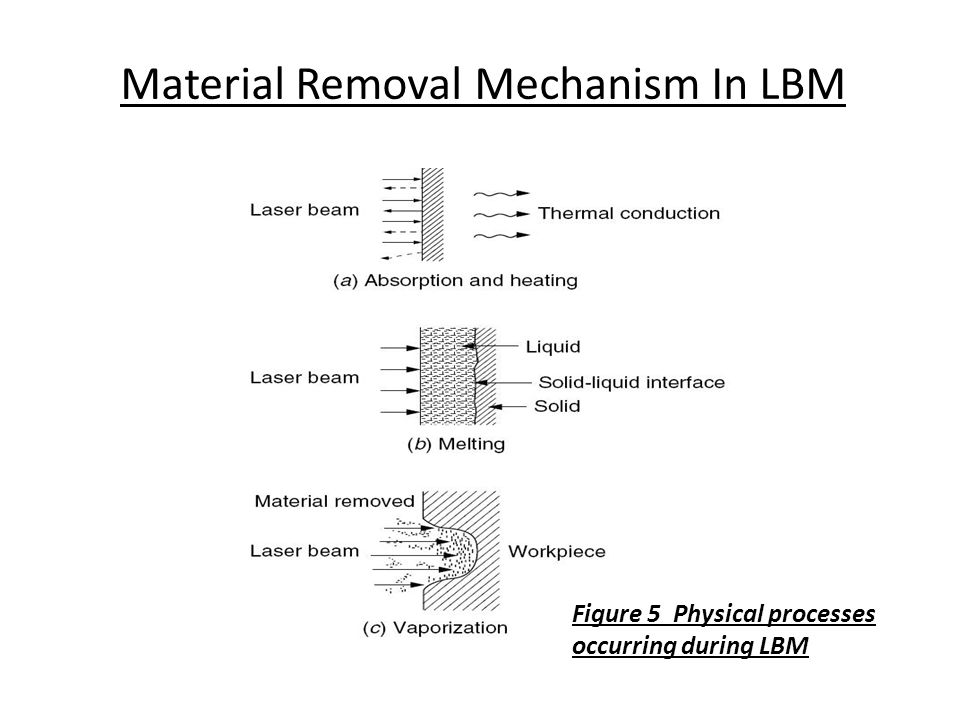 Material Removal Mechanism In LBM