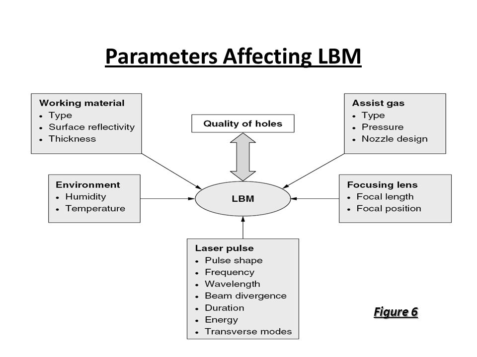 Parameters Affecting LBM