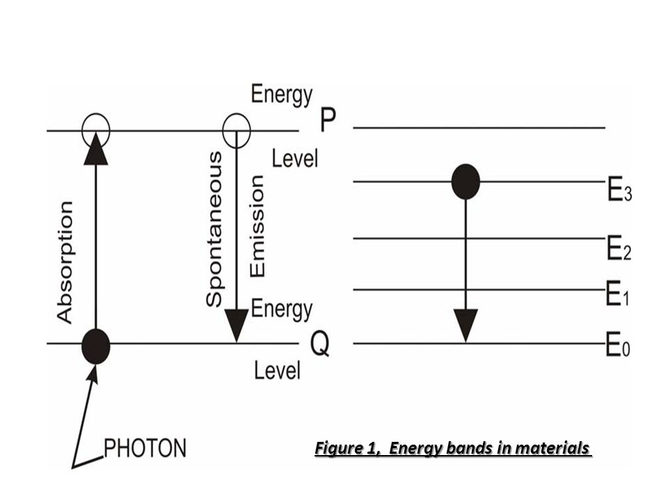 Figure 1, Energy bands in materials