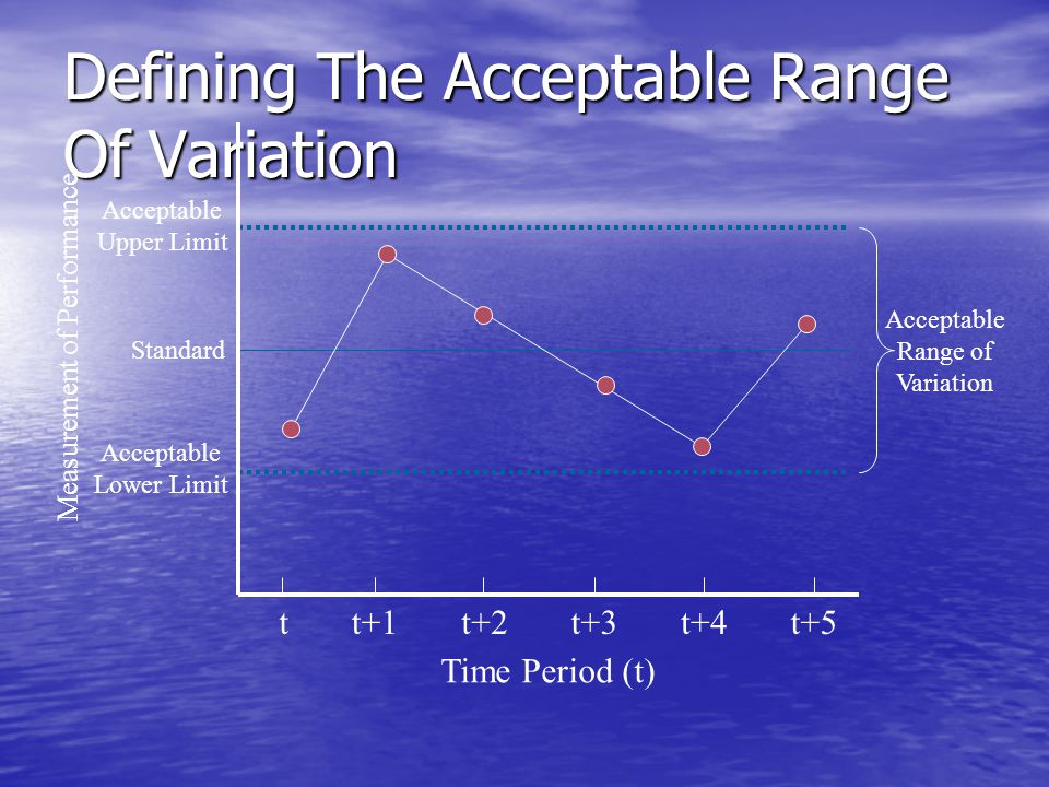 Defining The Acceptable Range Of Variation