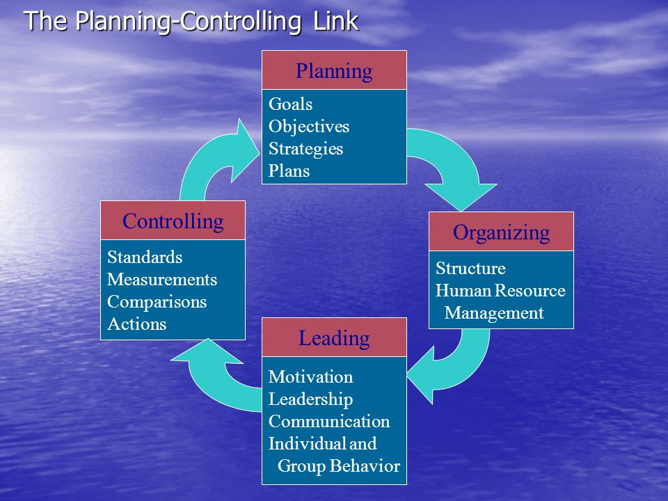 The Planning-Controlling Link