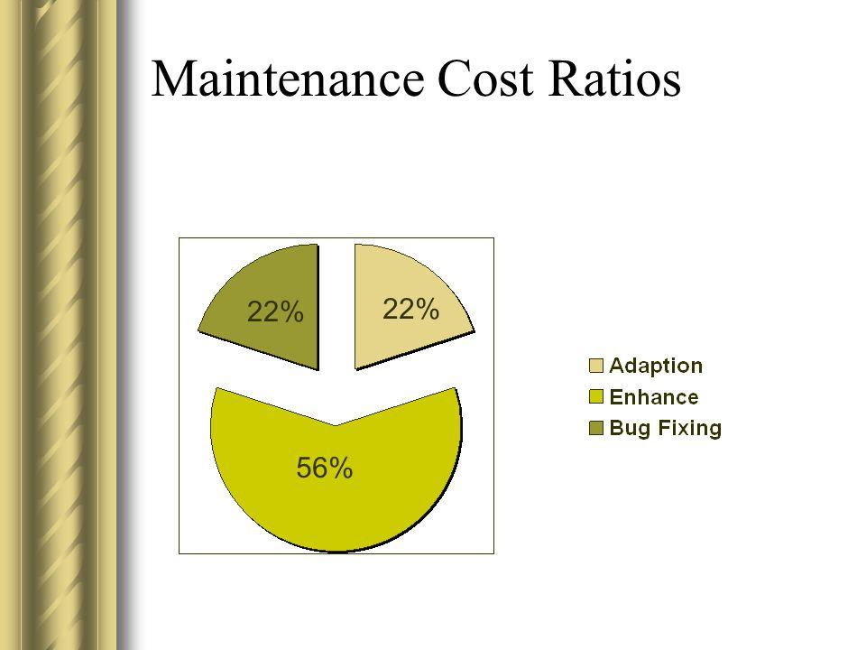 Maintenance Cost Ratios