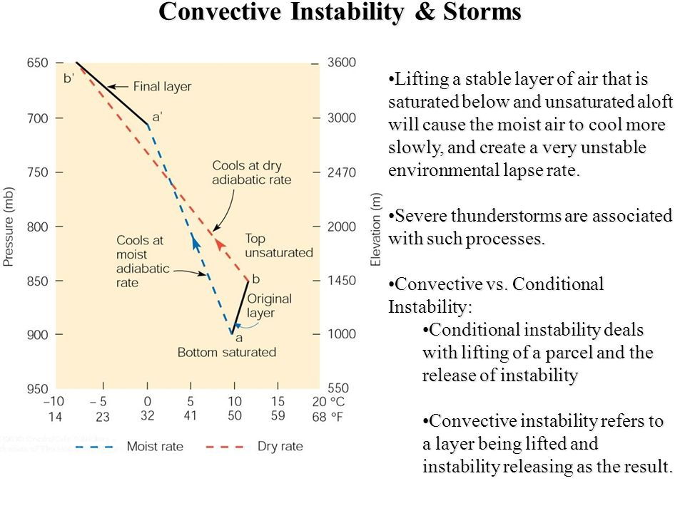 Convective Instability & Storms