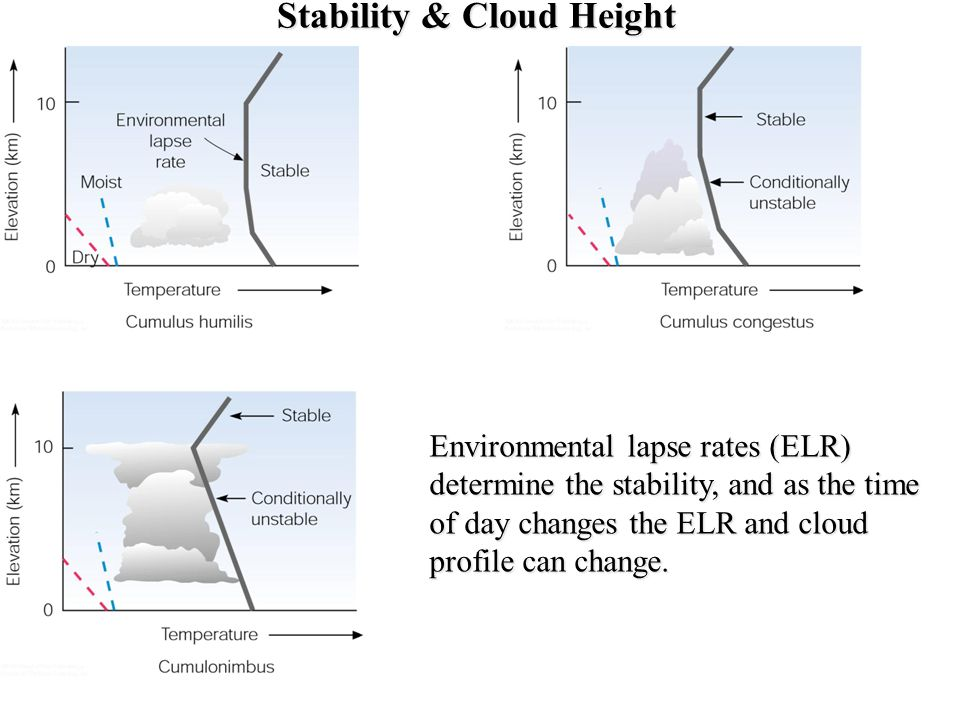 Stability & Cloud Height