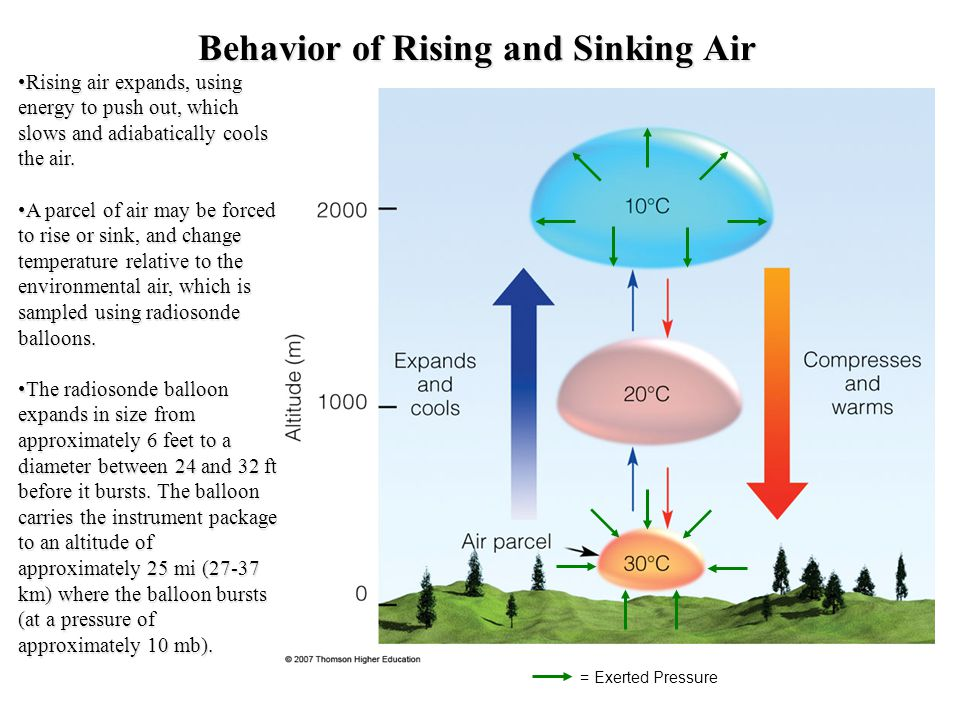 Behavior of Rising and Sinking Air